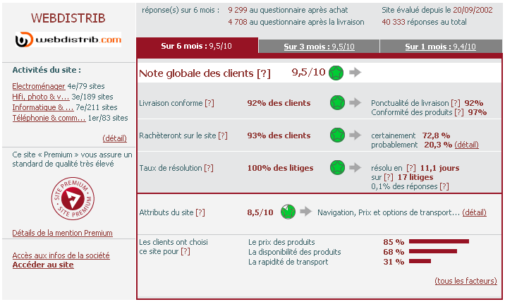 Webdistrib - Evaluation FIA-NET