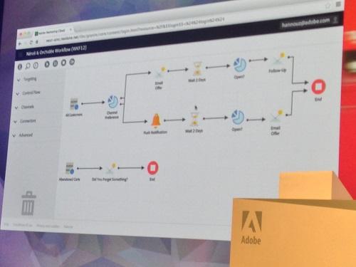 Adobe-summit-workflow