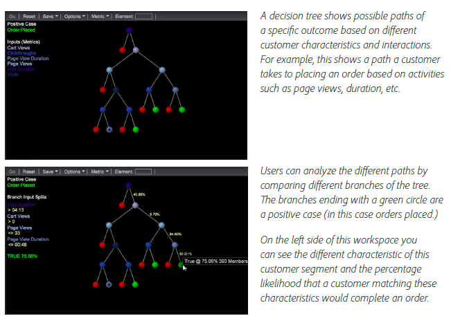 Adobe-summit-decision-trees