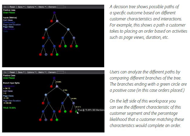 Decision-trees